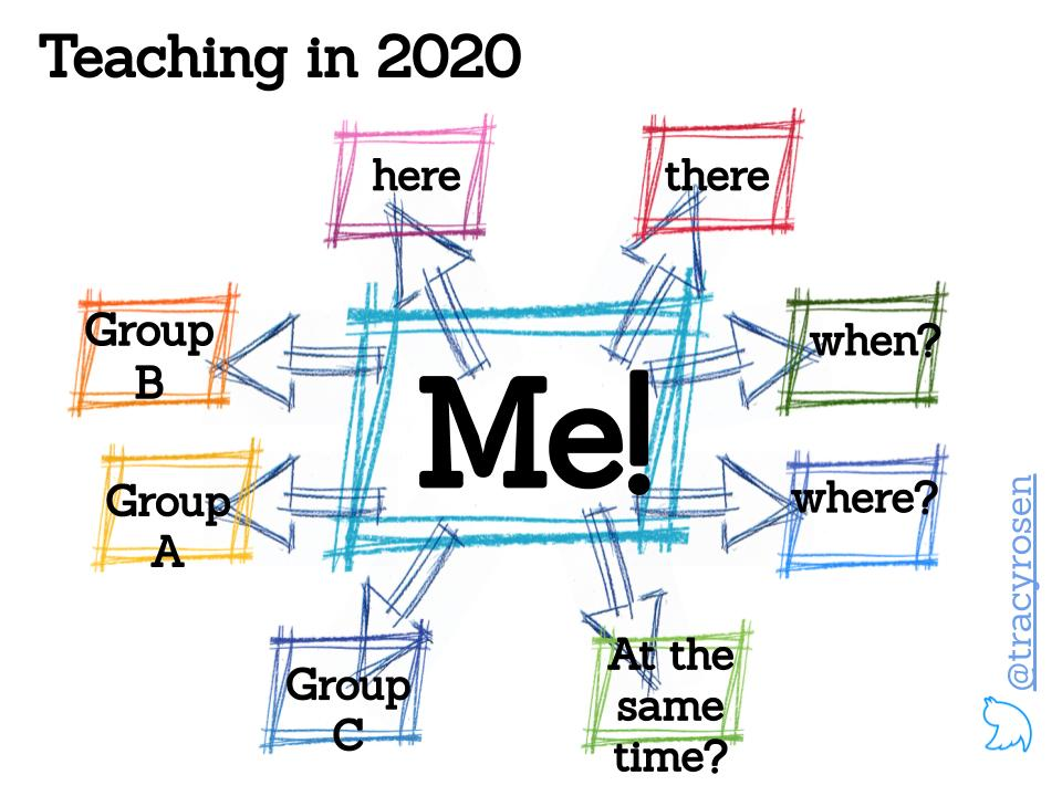 Teaching in 2020. Teacher at the centre with words around her - Group A, Group B, Group C, here, there, when, where, at the same time?