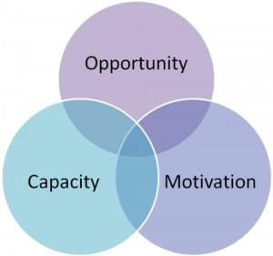 opportunity_capacity_motivation_circles